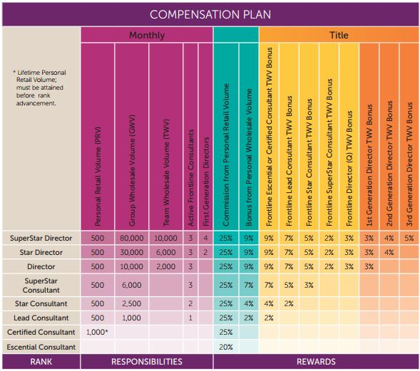 Scentsy's Compensation Plan USA