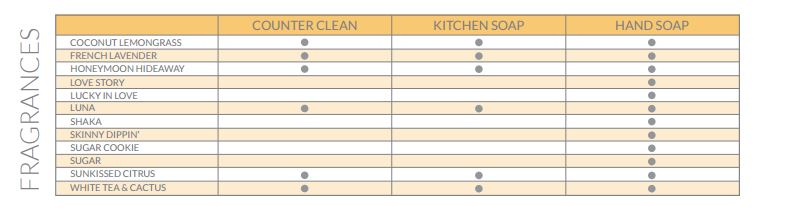 clean-scents-chart