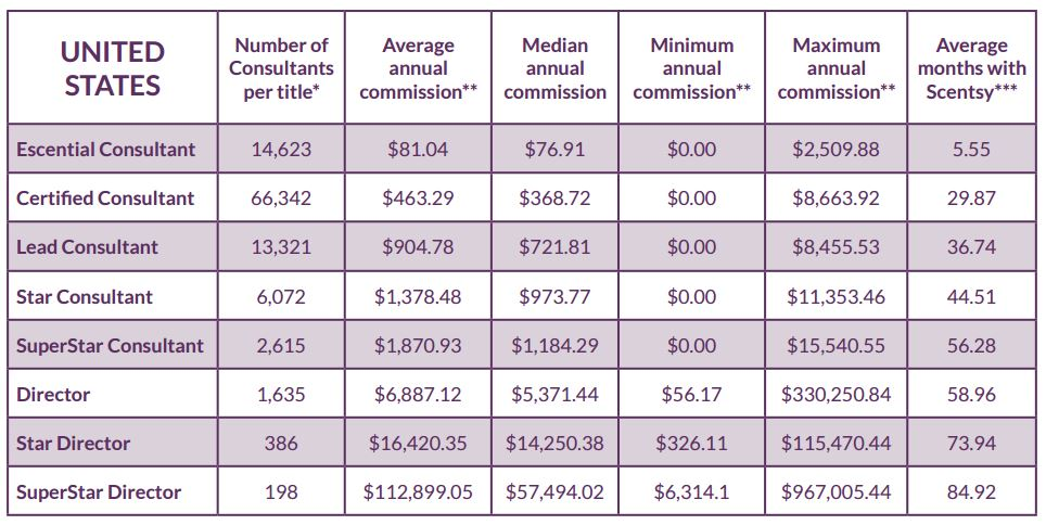 2014 Income Disclosure Statement Scentsy